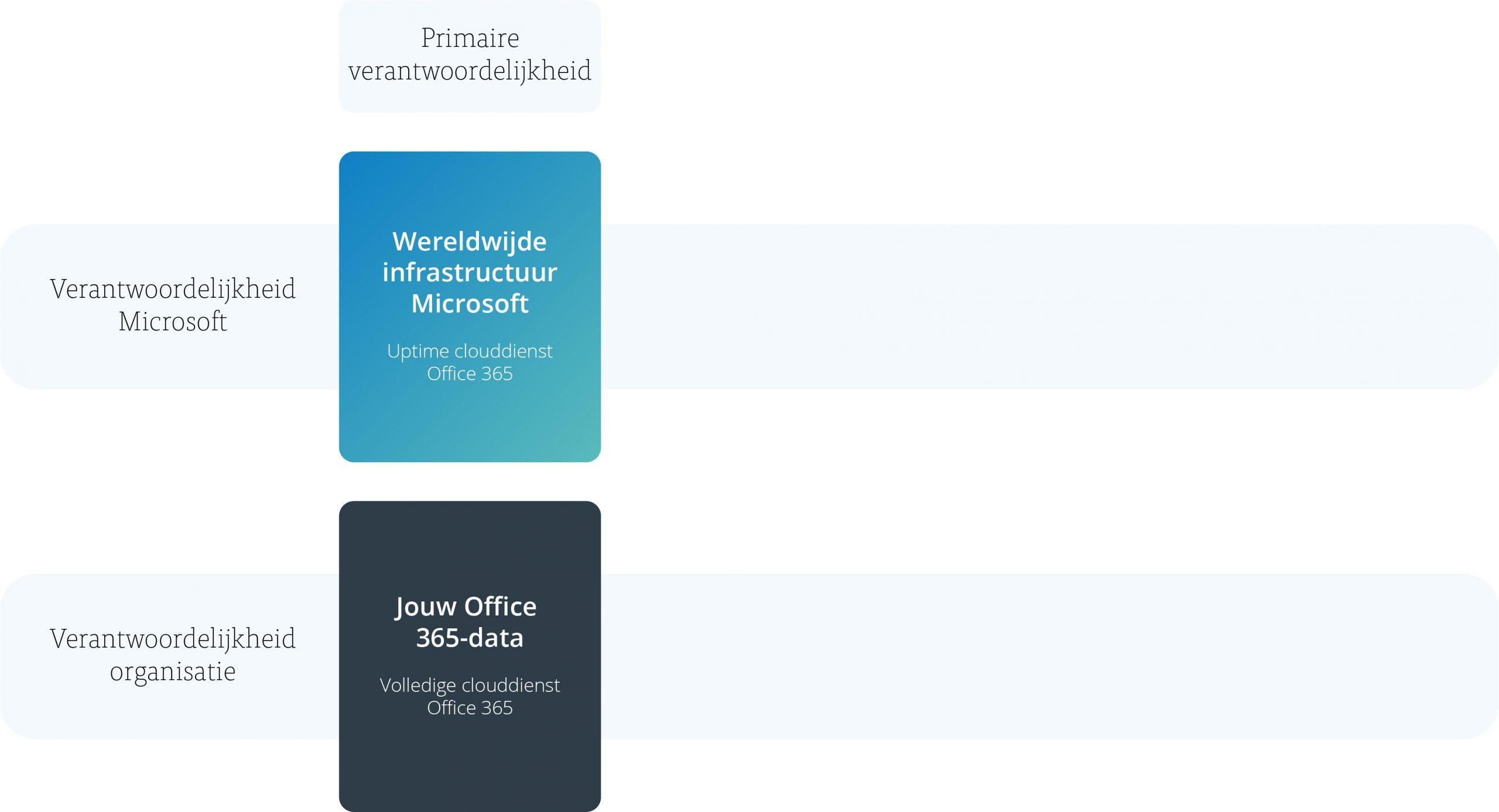Model back-up voor Office 365 - afbeelding 1