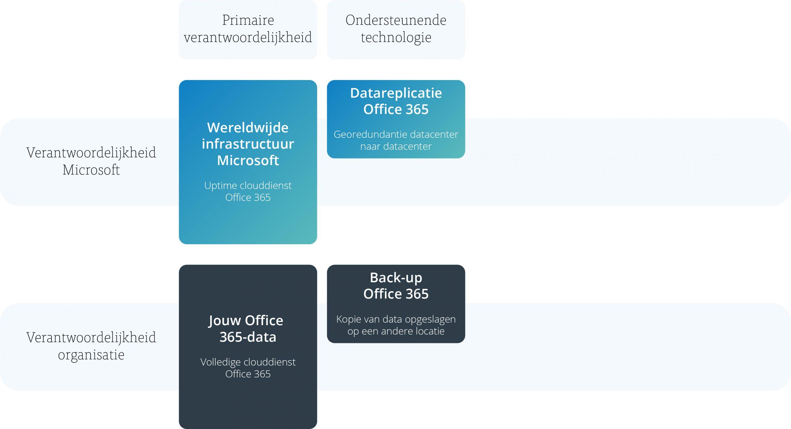 Model back-up voor Office 365 - afbeelding 2