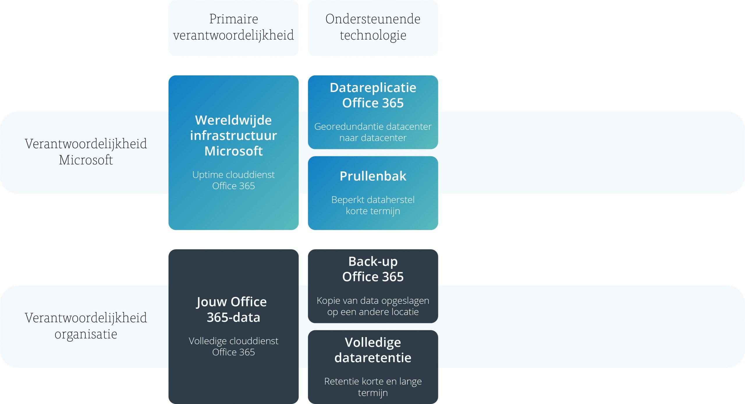 Model back-up voor Office 365 - afbeelding 3