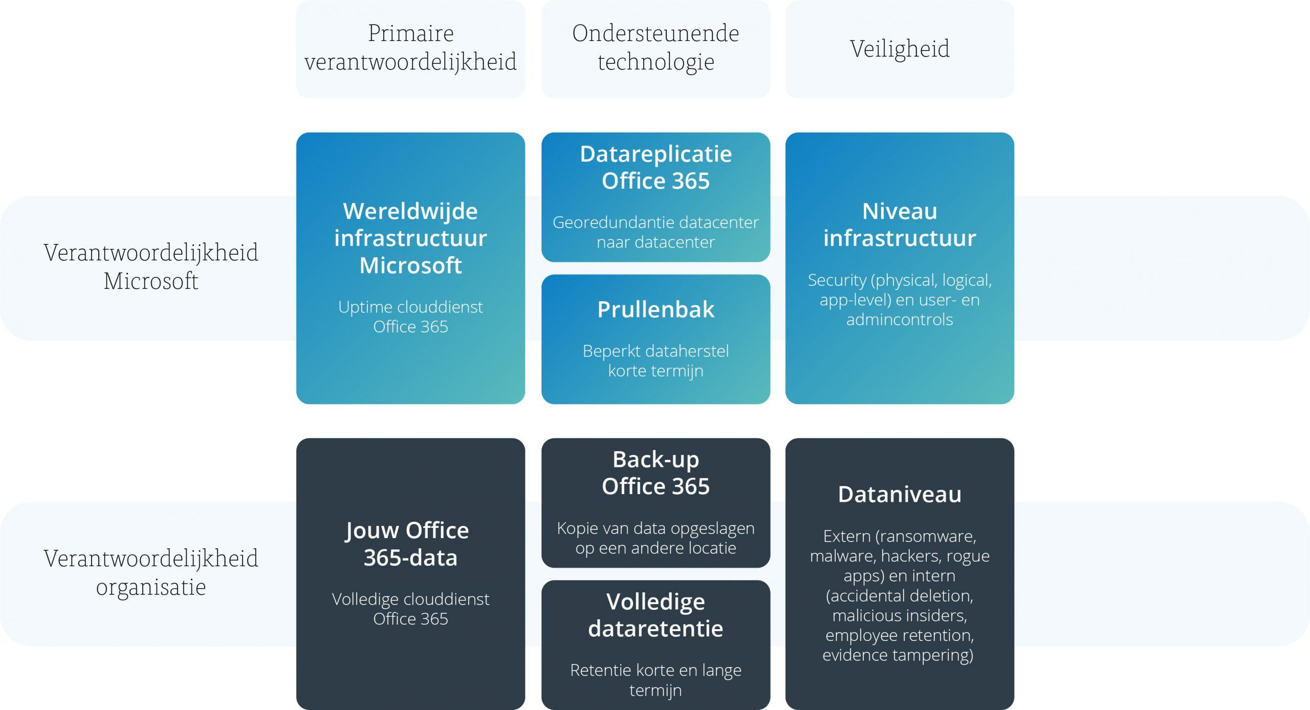 Model back-up voor Office 365 - afbeelding 4