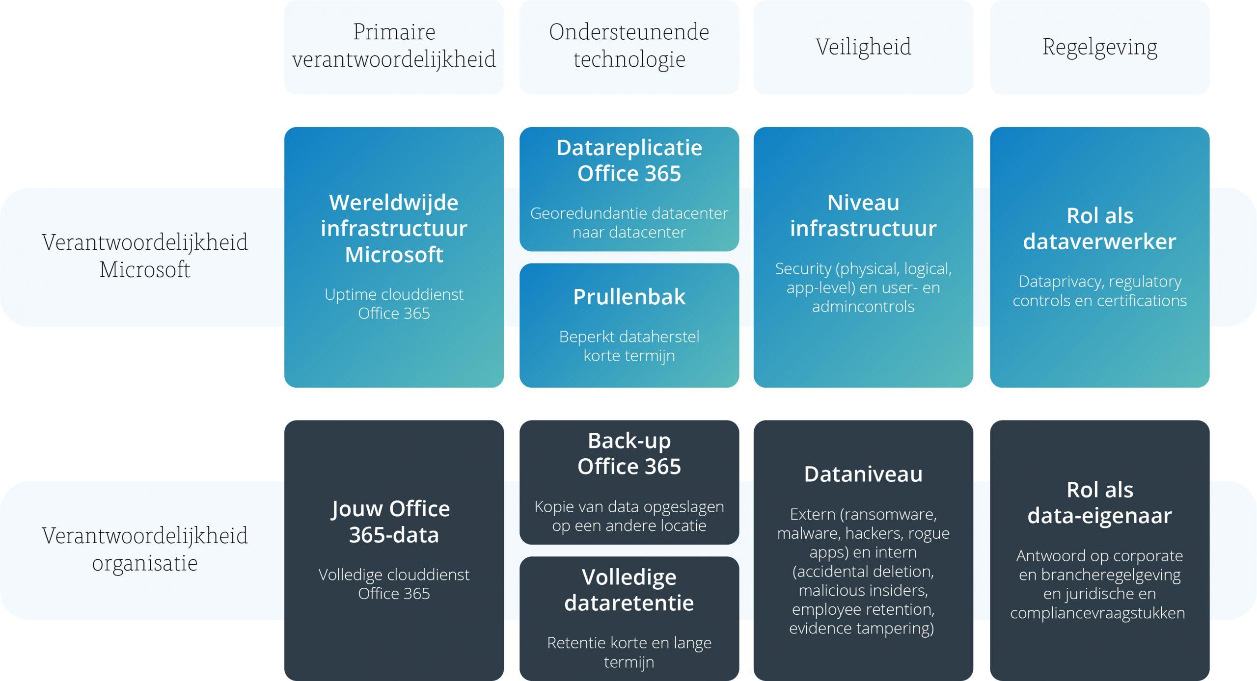 Model back-up voor Office 365 - afbeelding 5
