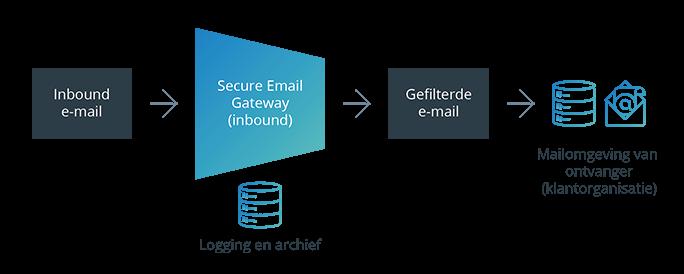 Secure Email Gateway - inbound