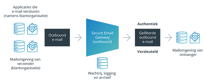 Secure Email Gateway - outbound