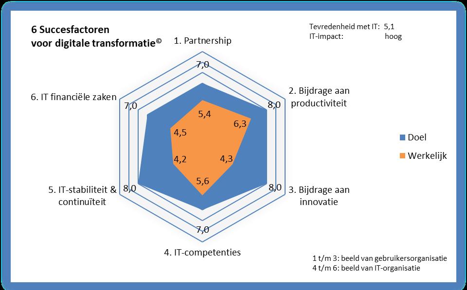 Versnel de digitale transformatie van je organisatie met de BusinessITScan® - spindiagram